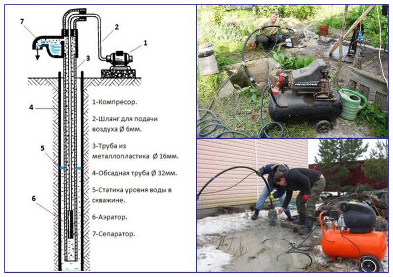 Насос для чистки скважины: выбор + проведение работ   гидро гуру