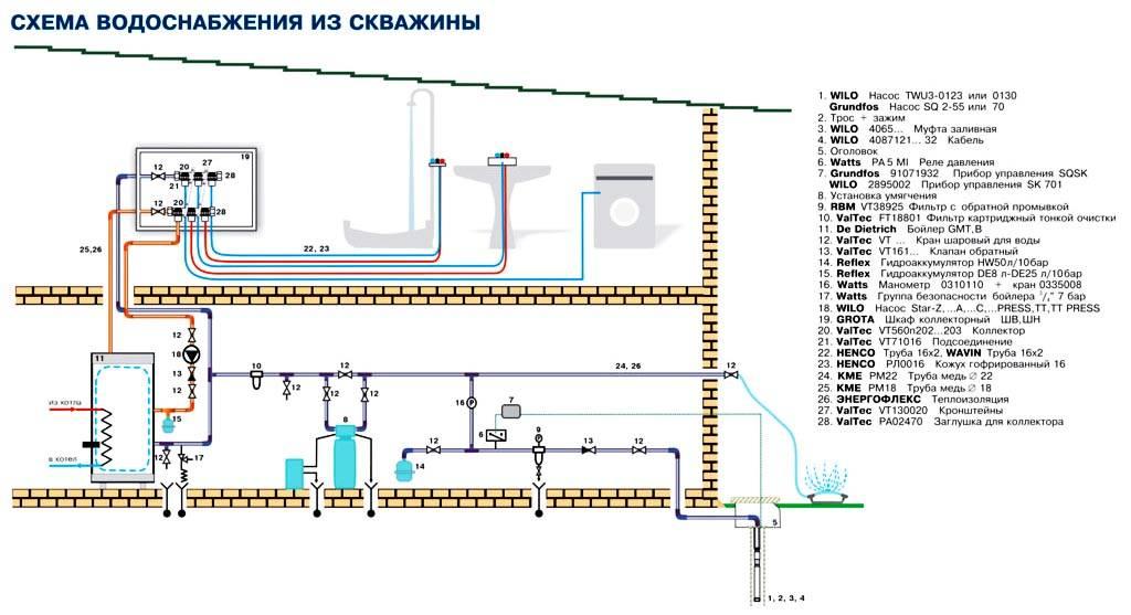Система водоснабжения частного дома из скважины: порядок проведения работ