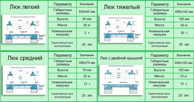 Размеры канализационных люков полимерных: гост. канализационные полимерные люки с замком :: syl.ru