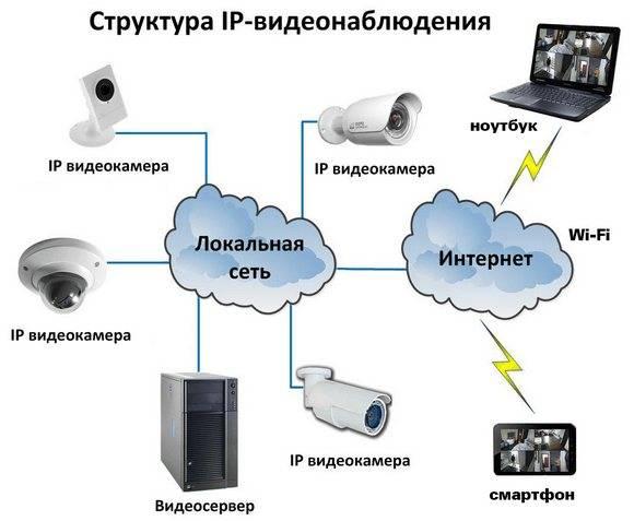 Установка камер видеонаблюдения — 10 популярных ошибок.