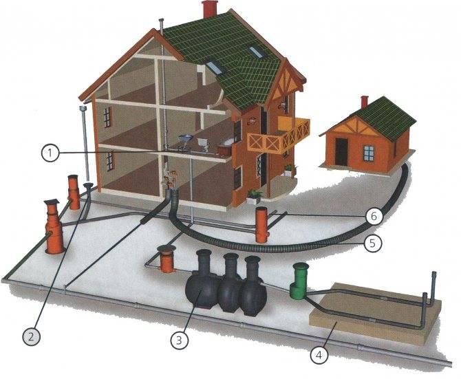 Ливневка своими руками - устройство и строительство,это что такое,ливневая канализация.