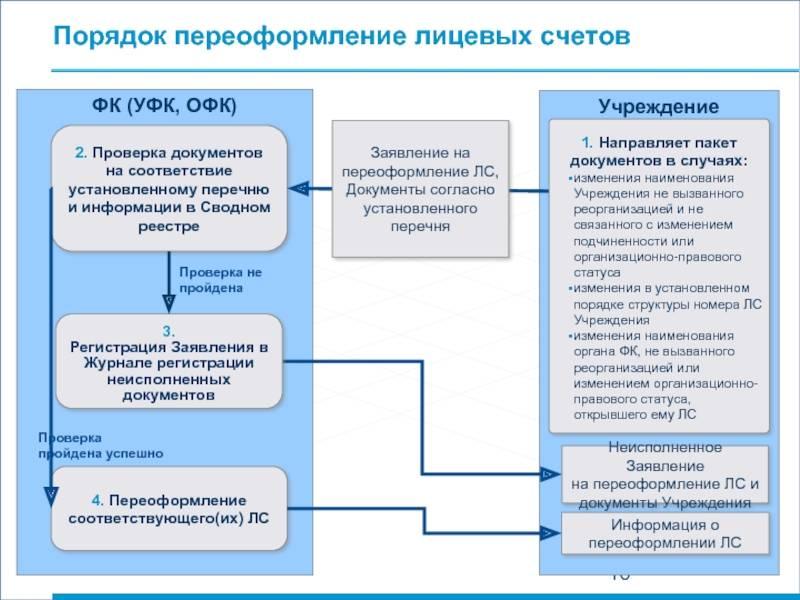 Документы для переоформления газа на нового собственника
