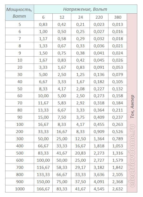 Как перевести амперы в киловатты и наоборот - обоснования и калькуляторы