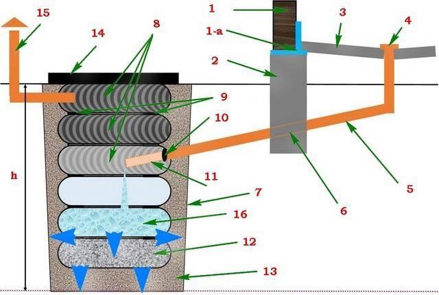 Колодец из покрышек своими руками: пошаговая схема септика из шин