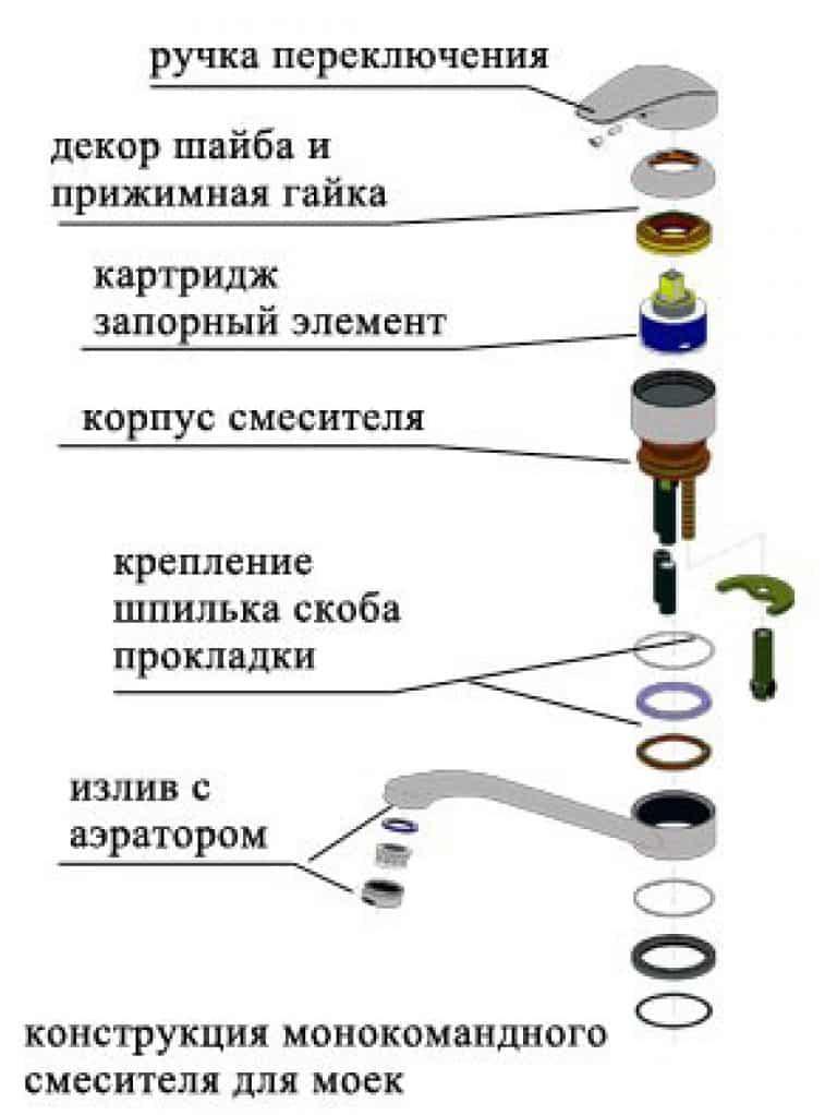 Ремонт однорычажного смесителя: устройство и ремонт своими руками (+ видео)