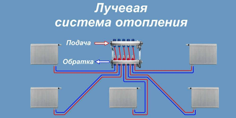 Лучевая система отопления двухэтажного дома - система отопления
