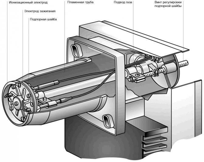Устройство газовой горелки, запуск и регулировка пламени, рекомендации по разборке и хранению | отделка в доме