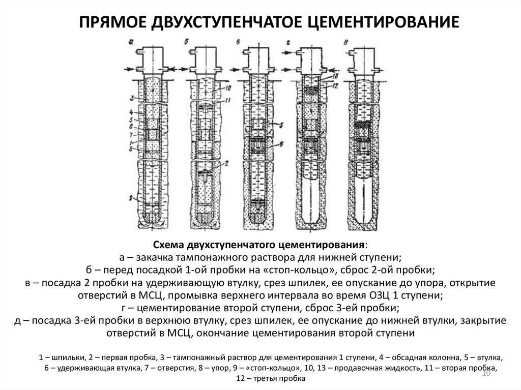 Методы цементирование скважин цементация скважины: способы и технологии