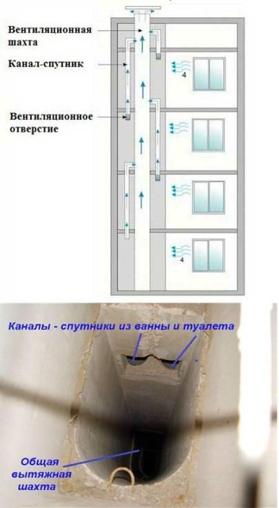 Вентиляция в панельном доме: схемы, устройство каналов