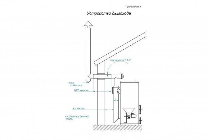 Как убрать конденсат с вытяжной трубы: почему образуется, как устранить