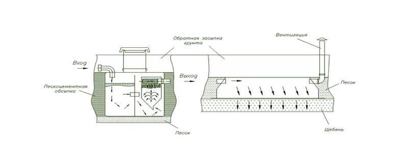 Септик танк: принцип работы, монтаж, отзывы