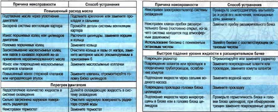 Ремонт сплит-системы своими руками: типовые неисправности и их устранение