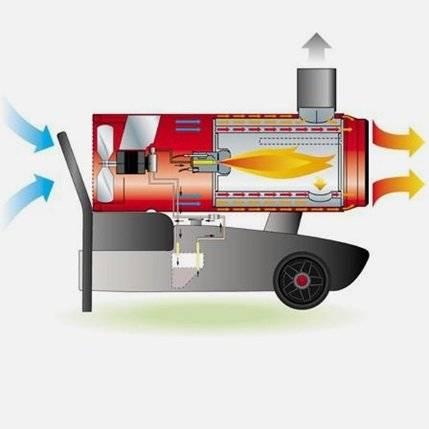 3 вида тепловых пушек - как выбрать хорошую и правильно рассчитать тепловую мощность для обогрева.