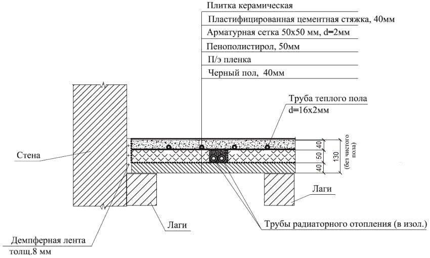 Водяной теплый пол своими руками: схема, расчет, инструкция
