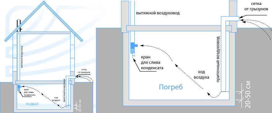 Схема вентиляции погреба: естественная и принудительная
