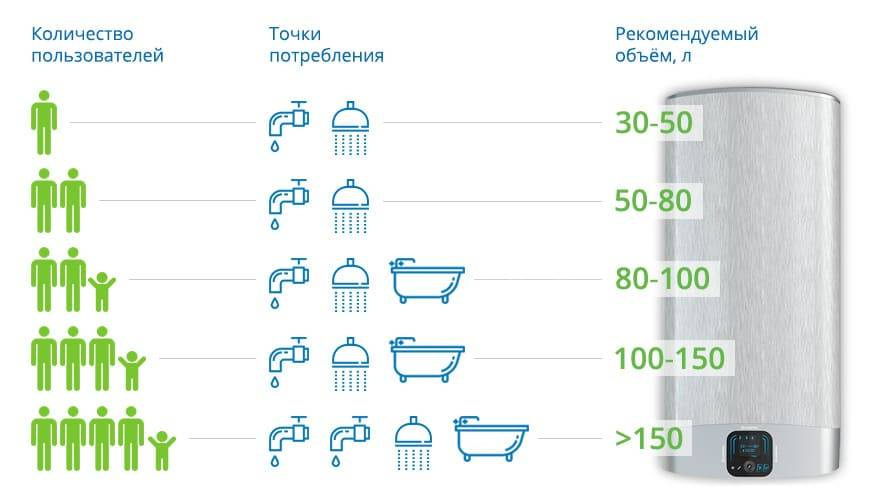 ???? топ-5 лучших водонагревательных баков (бойлеров) 2020-2021