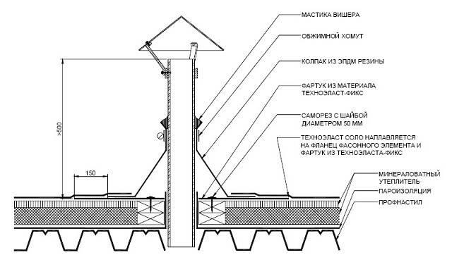 Узел прохода вентиляции через кровлю: устройство и особенности монтажа воздуховода