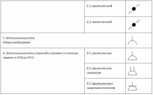 Условные обозначения на схемах, обозначение розеток, выключателей, оборудования
