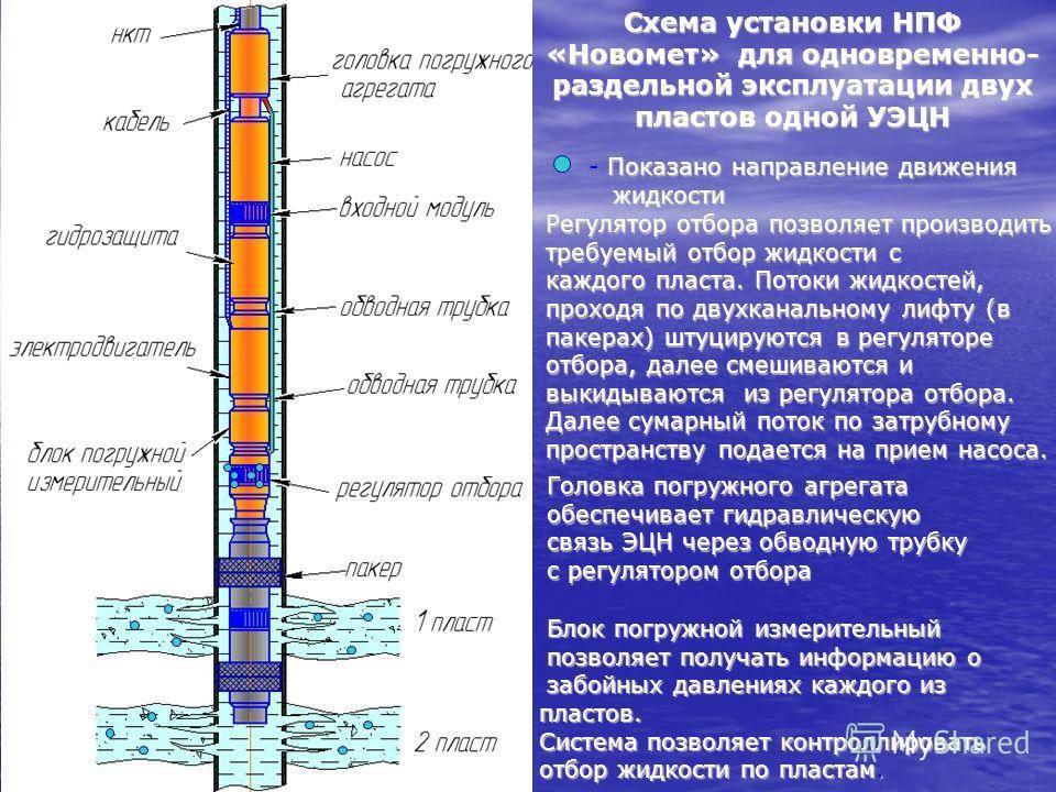 Бурение скважин: как изменились технологии за 25 лет — журнал «сибирская нефть» — №172 (июнь 2020)