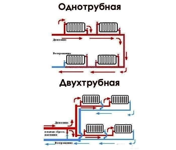 Однотрубная система отопления частного дома: схема в одну трубу, как сделать закрытую систему