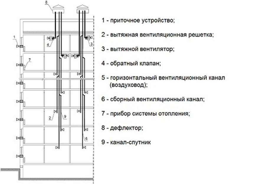 Системы и схемы естественной вентиляции многоэтажного жилого дома