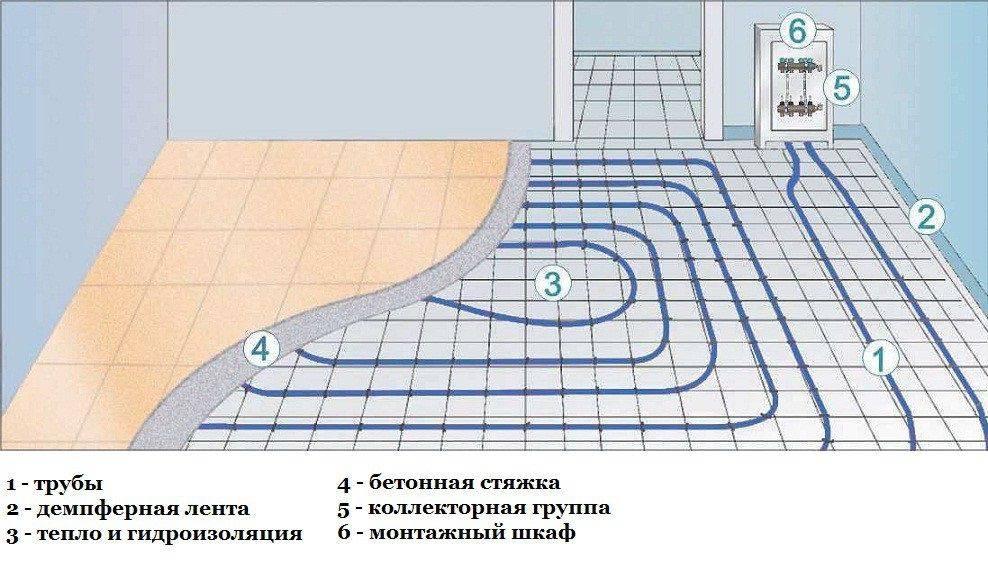 Правила устройства водяного теплого пола под плитку
