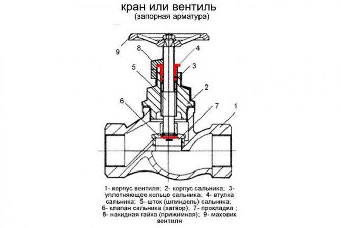 Как открыть вентиль если не открывается – как открутить вентиль если он прикипел? – ремонт и обслужиание холодильных установок
