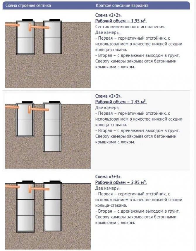 Устройство выгребной ямы из бетонных колец: схема и гидроизоляция
