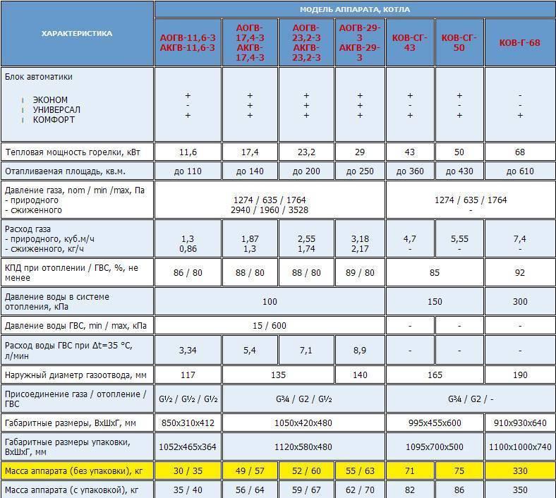 Какой срок службы домов из газоблока и как его повысить?