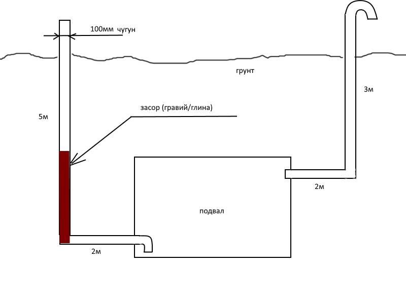 Вентиляция погреба с двумя трубами - схема и расчет
