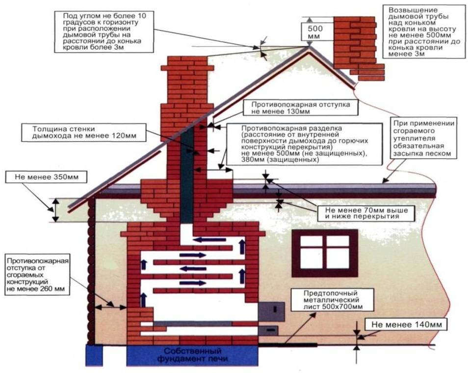 Какое отопление в частном доме самое экономичное, если нет газа: отзывы