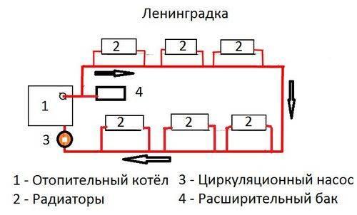 Особенности схем ленинградской системы отопления для частного дома