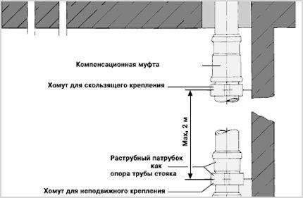 Канализация и водоснабжение: строительные нормы и правила применяемые к строительству канализации и водоснабжения