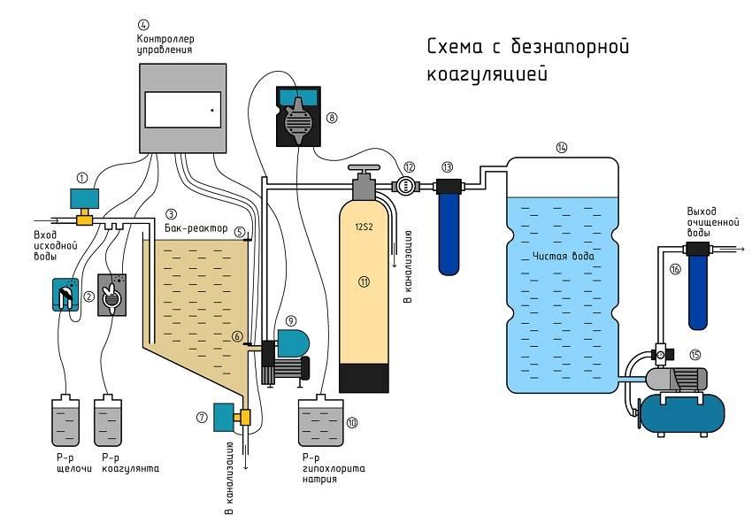 Инструкция (правила) по применению химии для бассейнов.