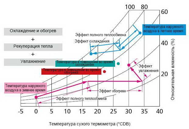 При какой температуре можно включать и использовать кондиционер зимой