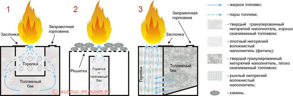 Камины на биотопливе: виды и принцип действия биокаминов