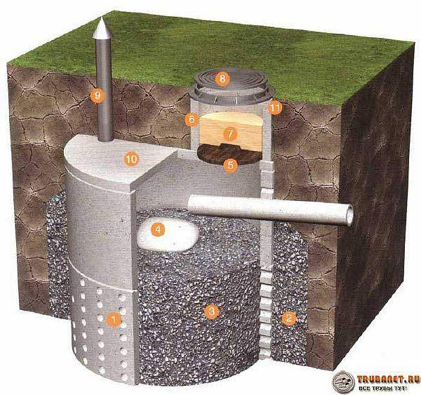 Методы очистки сточных вод. фильтрующие колодцы.