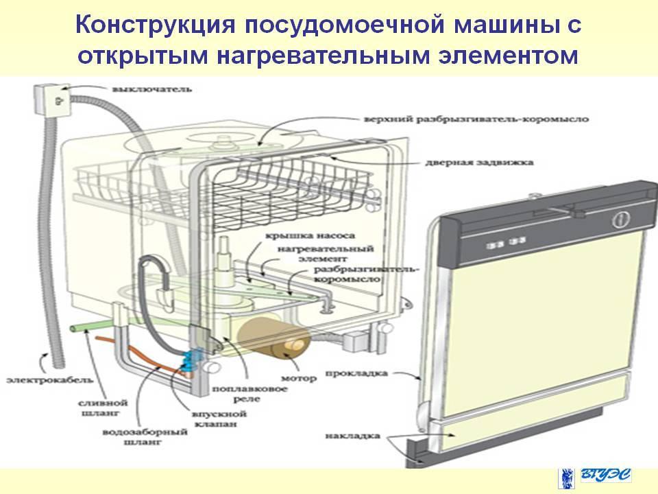 Устройство посудомоечной машины: конструкция, принцип работы, обзор деталей | отделка в доме