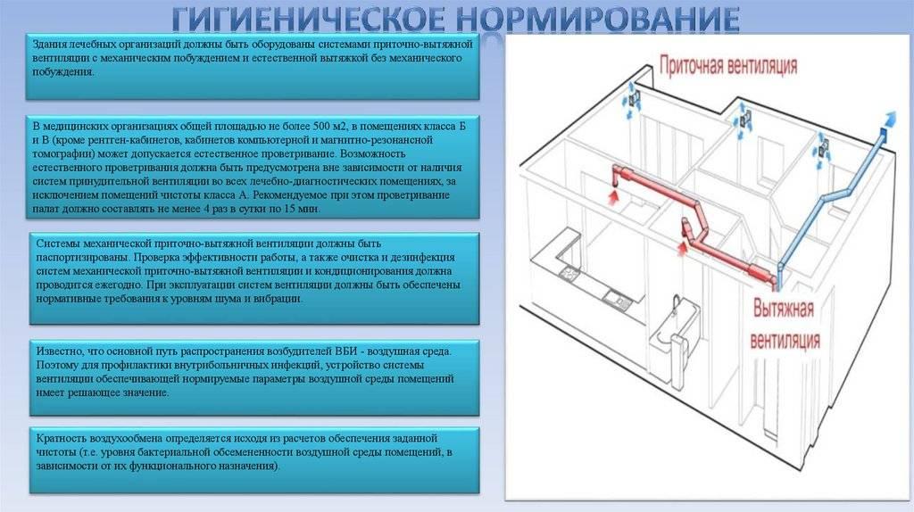 Действие комиссии при проверке вентиляции в квартире