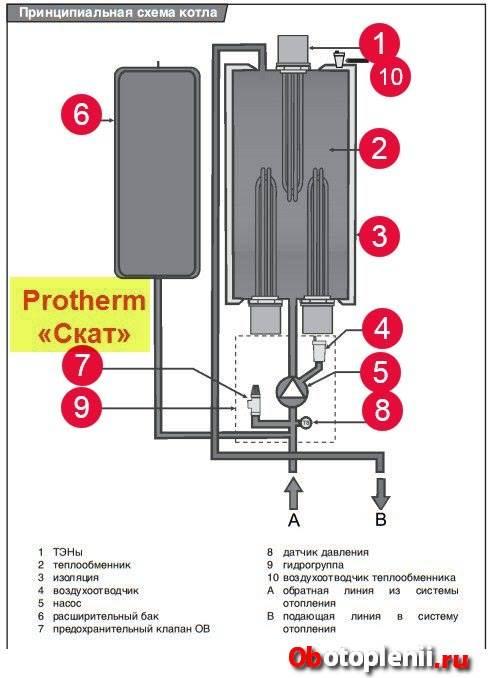 Водонагревательный котел: обзор моделей, конструкция и принцип работы приборов