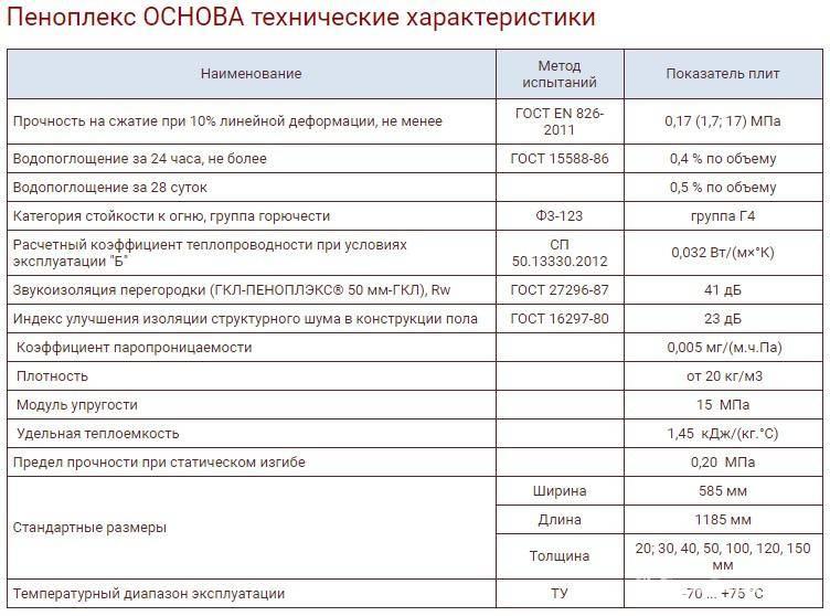 Экструдированный пенополистирол / характеристика/ обзор/ советы !