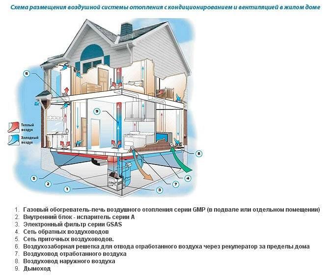 Расчет воздушного отопления | retail engineering
