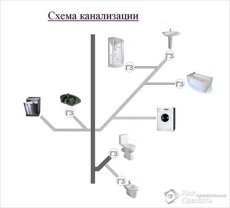 Разводка труб водоснабжения в квартире своими руками: монтаж, элементы, соединения