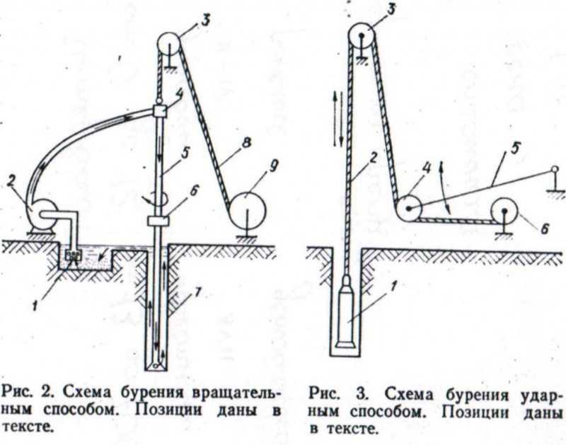 Как пробурить скважину своими руками без оборудования: пошаговая инструкция с фото