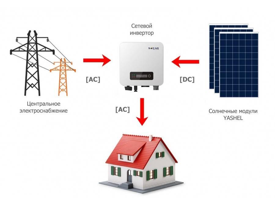Инверторы для солнечных батарей - наш рейтинг надежности