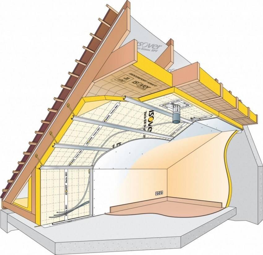 Как правильно утеплить мансардную крышу дома для зимнего проживания изнутри своими руками