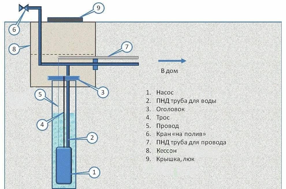 Особенности обустройства скважины на воду своими руками