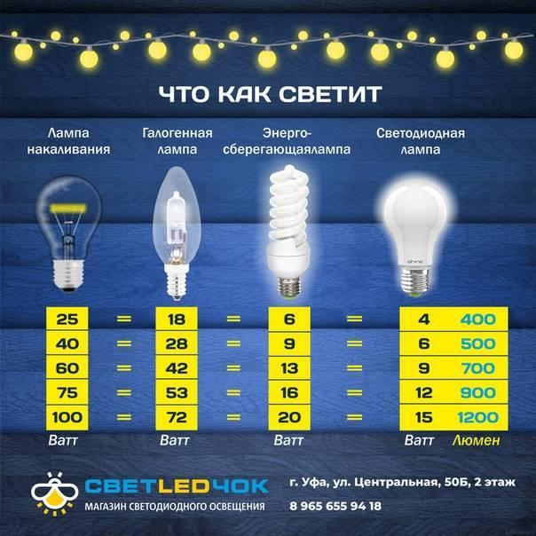 Цветовая температура светодиодных ламп в кельвинах: таблица