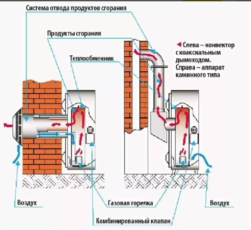 Газовые конвекторы на природном газе — обзор, характеристики и отзывы