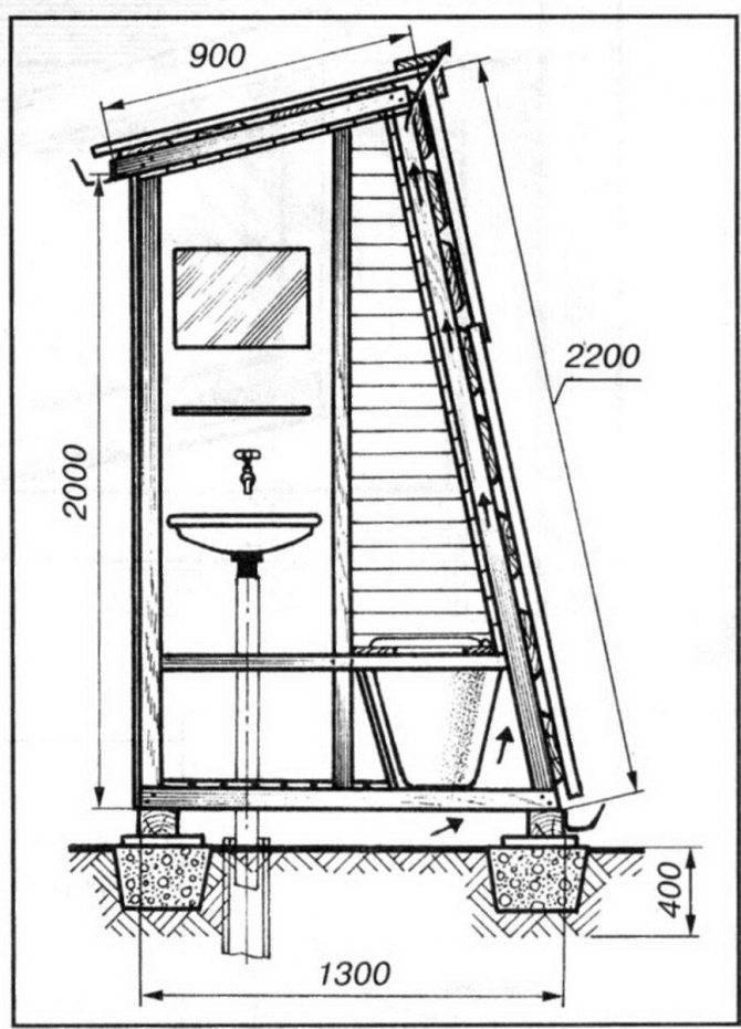 Стандартные размеры дачного туалета: проекты, схемы, чертежи санузлов